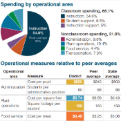 IMAGE: MUSD Spending By Operational Area Pie Chart