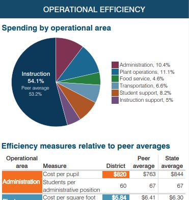Data representing study of spending by operational area