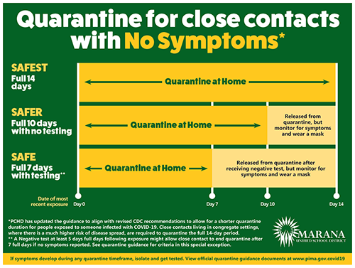 Quarantine for close contacts with no symptoms - days 0, 7, 10 and 14